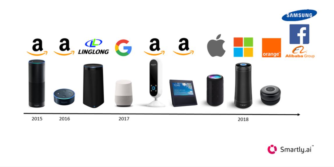 Smart speaker timeline